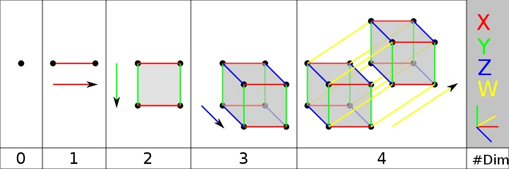 Drawing 4 Dimensional Object Symmetry and the Fourth Dimension Part 10 Azimuth