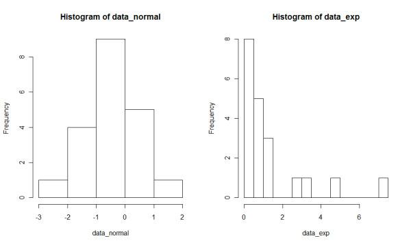 R Drawing Histogram Hcistats Datatransformation Koji Yatani S Course Webpage
