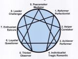 6 Drawings Personality Test 9 Personality Types Enneagram Numbers the World Counts