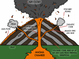 Cute Volcano Drawing Volcano Diagram Google Search Ideas for the Classroom Volcano