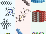 Drawing 3d Molecules Schematic Examples Of 0d 1d and 3d Semiconductor Materials 0d