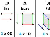Drawing 4 Dimensional Object the Geometry Of the Fourth Dimension and the Space Time Continuum