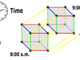Drawing 4th Dimension the Geometry Of the Fourth Dimension and the Space Time Continuum