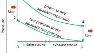 Drawing P-v Diagrams Otto Cycle Pv Ts Diagram