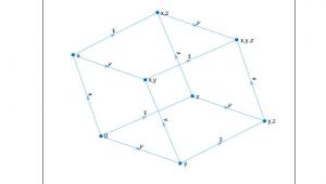 Drawing X Y Z Graph Plot Graph Nodes and Edges Matlab Plot