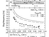 I M Drawing Symbols In the Sand Comparison Between Measured Slug Frequency and Calculated Values by