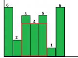 R Drawing Histogram Largest Rectangular area In A Histogram Set 2 Geeksforgeeks