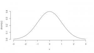 R Drawing normal Distribution the normal Distribution In R